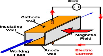Review of magnetohydrodynamic pump applications - ScienceDirect