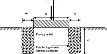 Soil improvement using grout walls - ScienceDirect