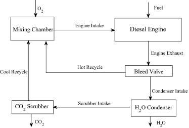 Effect of replacing nitrogen with helium on a closed cycle