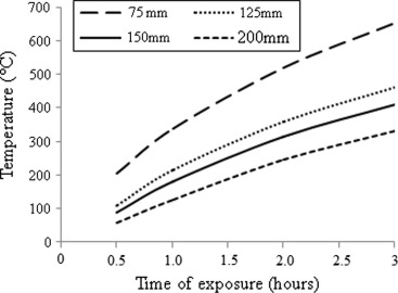 Predicting the response of reinforced concrete slab exposed