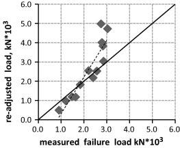 Structural design of isolated column footings - ScienceDirect