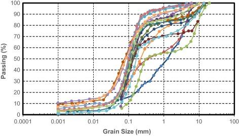 hazen equation grain size