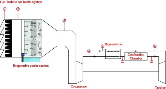 Gas Turbine Performance Enhancement Via Utilizing Different
