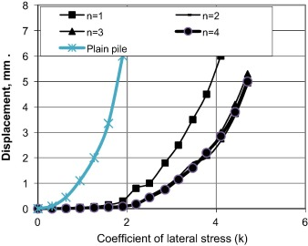Laterally loaded helical piles in sand - ScienceDirect