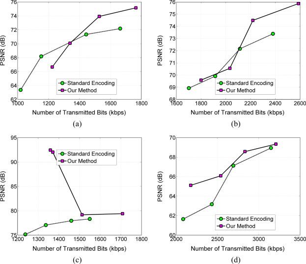 Improved entropy encoding for high efficient video coding standard