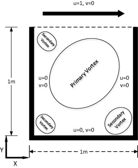 Revisiting the lid-driven cavity flow problem: Review and
