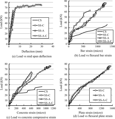 Prevention of premature failures of plate bonded flexurally