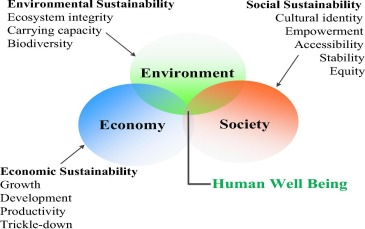 Evaluating Construction Projects Of Hotels Based On Environmental Sustainability With Mcdm Framework Sciencedirect