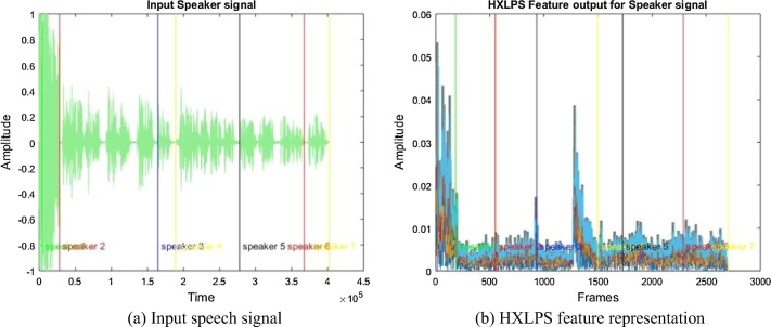 Speaker diarization system using HXLPS and deep neural