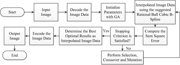 Image interpolation by rational ball cubic B-spline representation