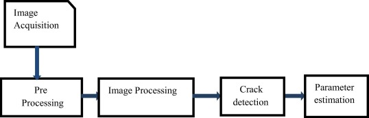 Crack Detection Using Image Processing A Critical Review And