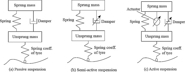 what is active suspension system