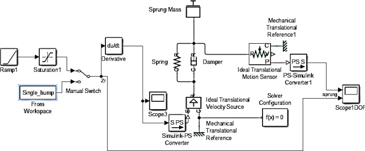 A Universal Suspension Test Rig For Electrohydraulic Active And Passive Automotive Suspension System Sciencedirect