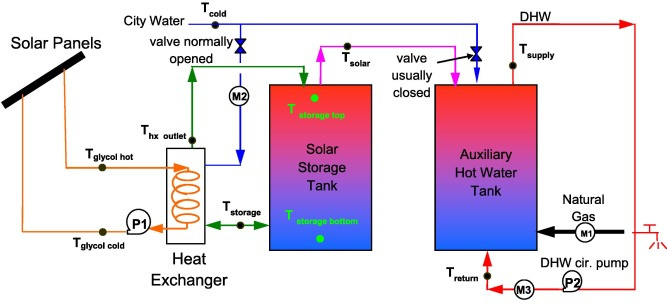 Inclusive analysis and performance evaluation of solar domestic hot ...