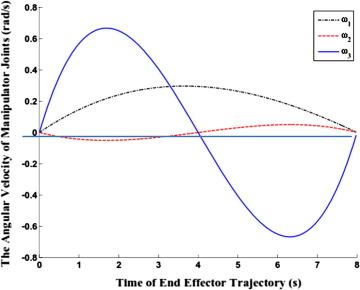 Power optimization of planar redundant manipulator moving