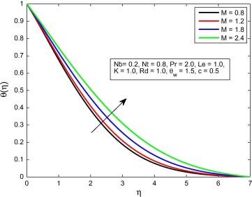 Three dimensional MHD upper-convected Maxwell nanofluid flow