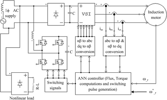 Reduction of source current harmonics in ANN controlled