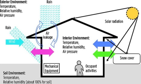 retrofitting strategy for building envelopes to achieve energy efficiency -  sciencedirect  sciencedirect.com