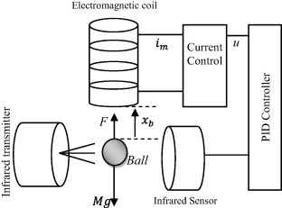 Performance enhancement of magnetic levitation system using teaching on h bridge schematic, magnetic contact schematic, induction heating schematic,