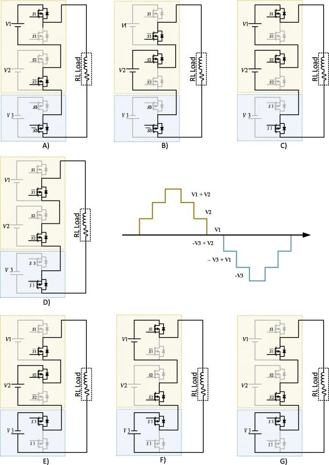 Asymmetric cascaded half-bridge multilevel inverter without