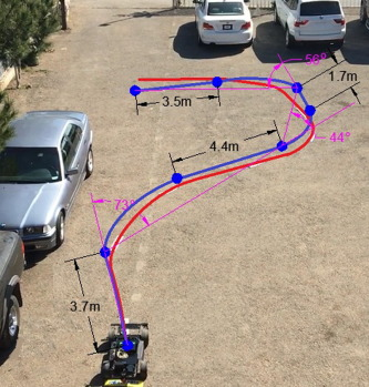 GPS tracking system for autonomous vehicles - ScienceDirect