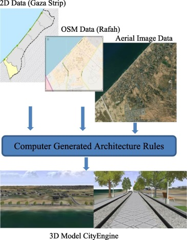 VRGIS as assistance tool for urban decision making: Rafah