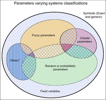 Generic symbolic parameters varying systems frameworks versus other
