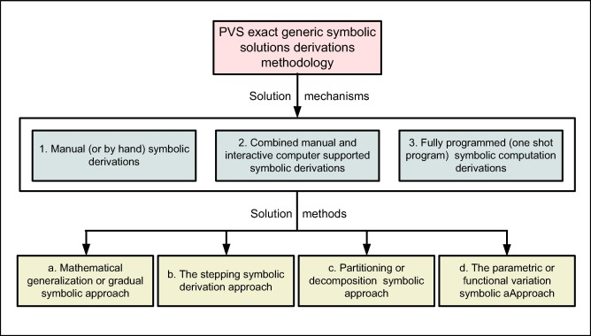 Generic Symbolic Parameters Varying Systems Frameworks Versus Other Techniques Returning Back To The Roots Sciencedirect
