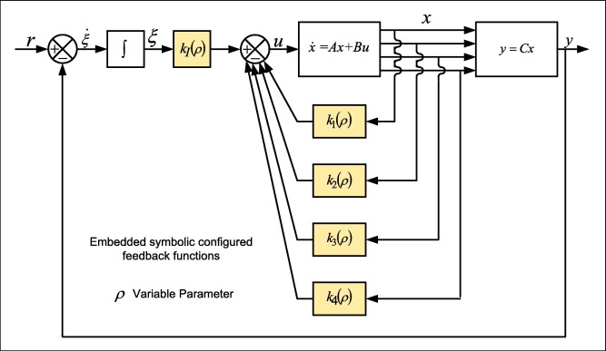 Generic symbolic parameters varying systems frameworks