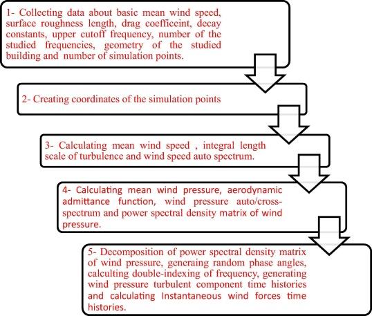 Numerical simulation of buffeting longitudinal wind forces
