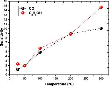 Potentiality of zinc oxide nanosensor prepared by a new