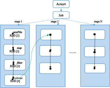 A Machine Learning Approach for Predicting Execution Time of
