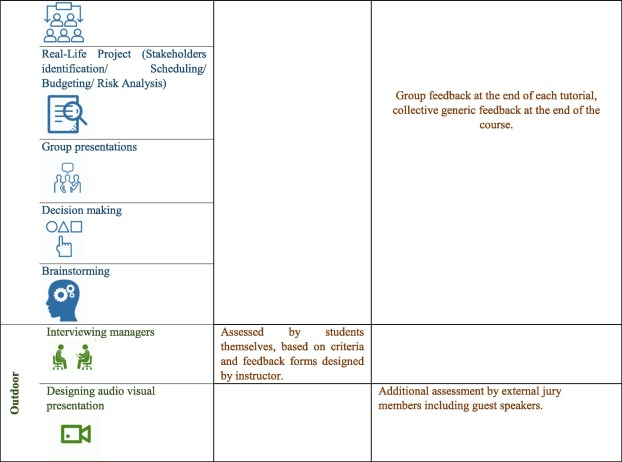 Blended learning methods as an approach to teaching project