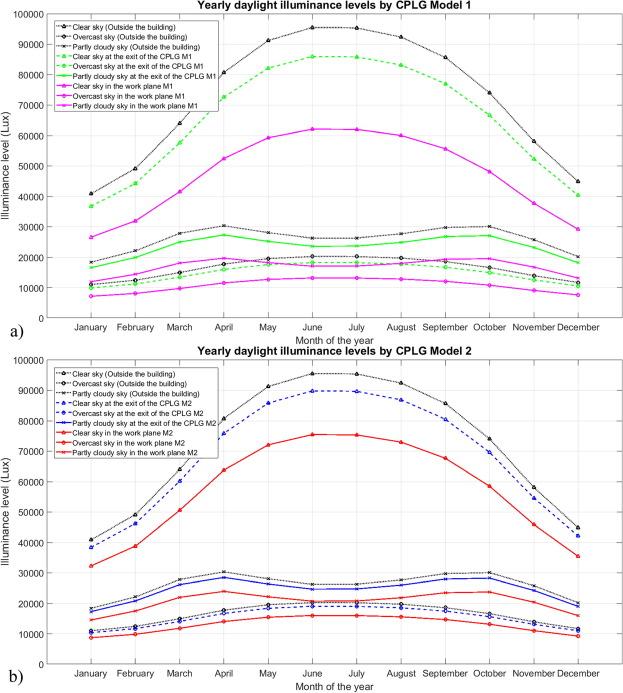 Optimization of daylight utilization in energy saving application on