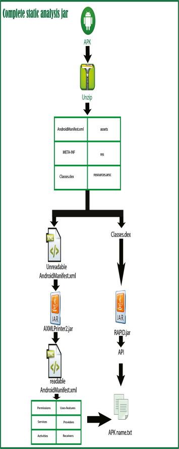 Deep Belief Networks-based framework for malware detection in