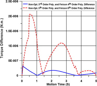 Dynamic analysis with optimum trajectory planning of