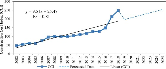 Estimation and prediction of construction cost index using