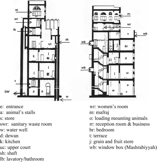 Traditional Multi Story House Tower House In Sana A City Yemen An Example Of Sustainable Architecture Sciencedirect