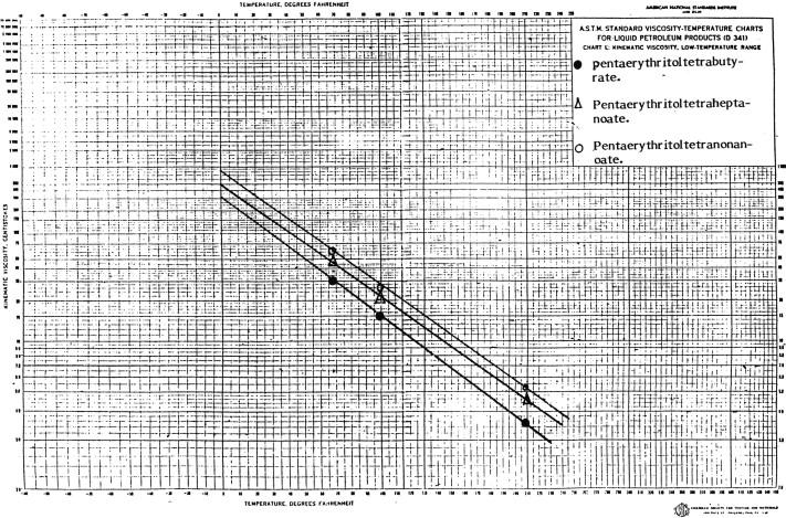Aspects of the behavior of some pentaerythritol ester base