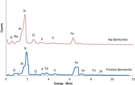 Physico-chemical characteristics of nano-organo bentonite