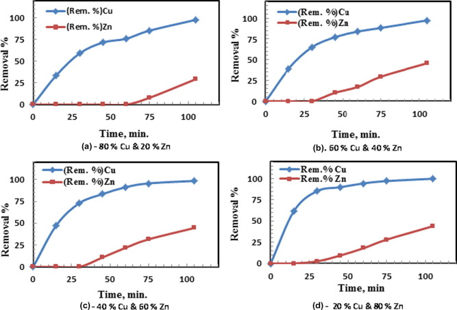 Practical study on the electrochemical simultaneous removal