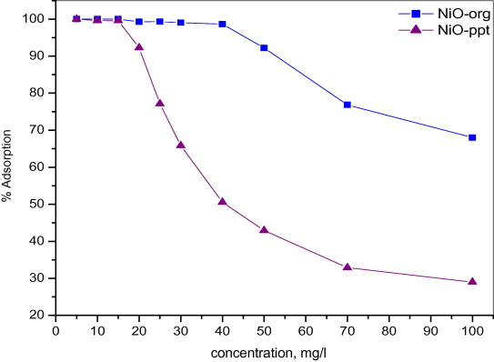 Adsorption of heavy metal ion from aqueous solution by