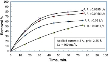 Electrodeposition of copper from a copper sulfate solution