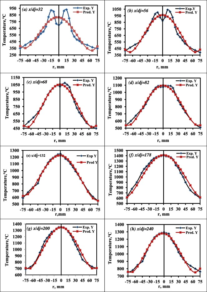 A polynomial regression model for stabilized turbulent