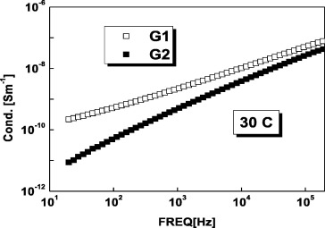 Comparative study between prepared electrical grease and the