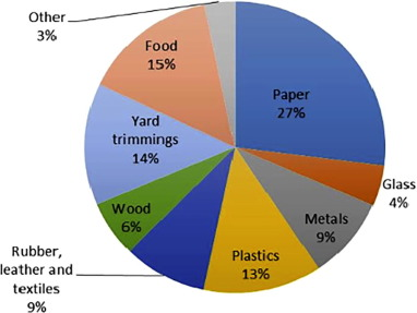 Solid waste issue: Sources, composition, disposal, recycling