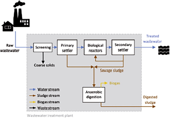 Solid Waste Issue Sources Composition Disposal Recycling And Valorization Sciencedirect