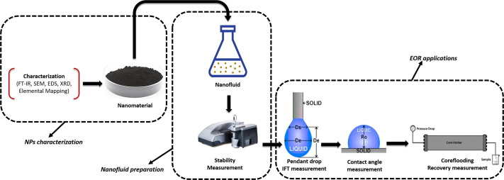 Recent advances in application of nanotechnology in chemical