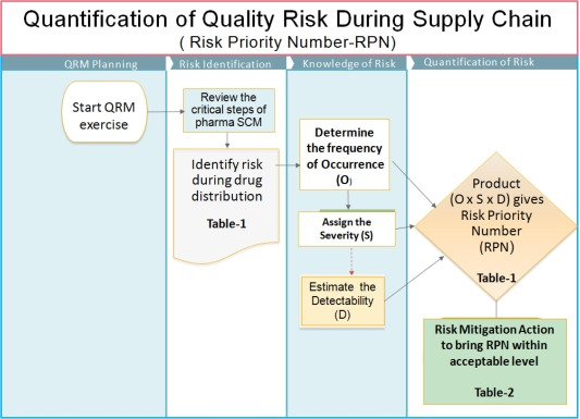 Quality risk management during pharmaceutical 'good distribution