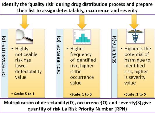 Quality risk management during pharmaceutical 'good